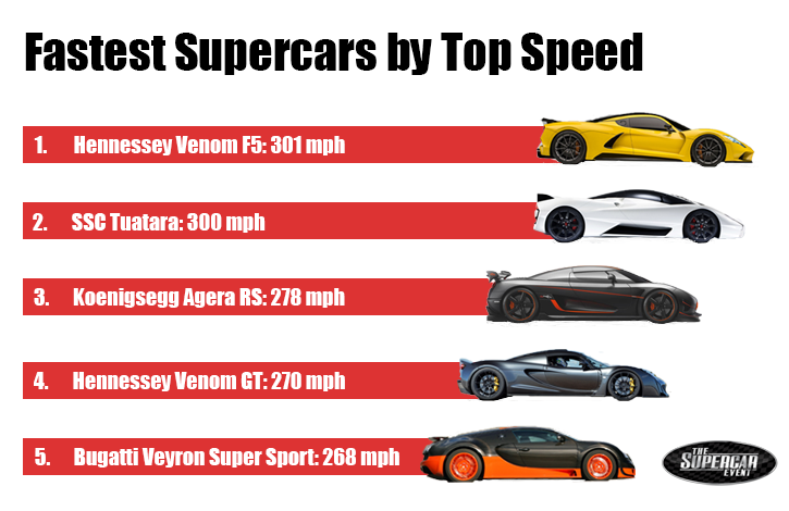 Fastest supercars by top speed